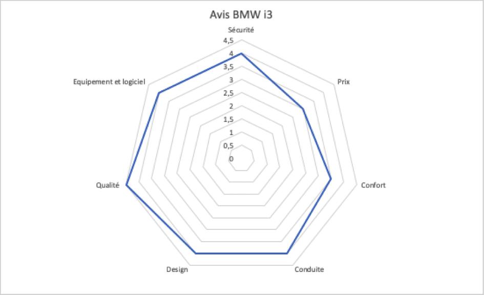 charactéristiques BMW i3